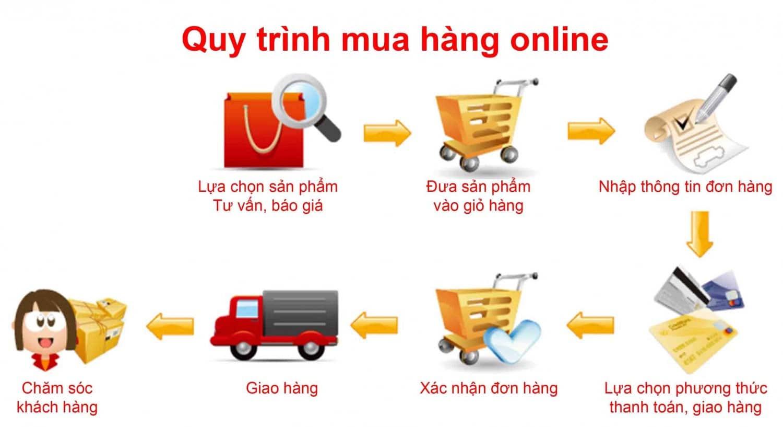 Hướng dân mua hàng online